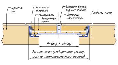 shema luk barier